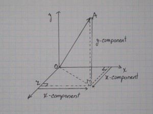 The component vectors are made up of multiples of basis vectors in that dimension